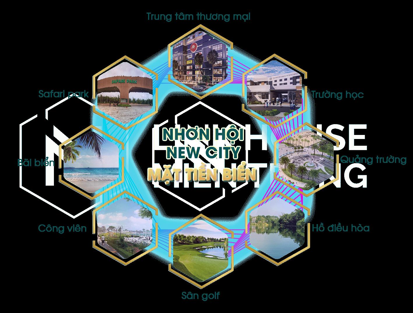 Dự án Nhơn hội newcity - phân khu 2 và phân khu 4