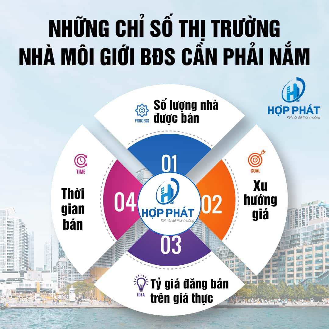 chỉ số thị trường diaochopphat.com
