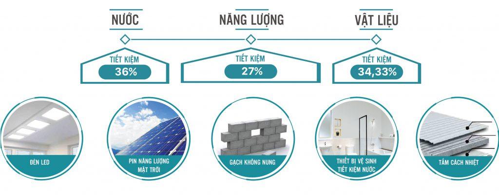 Chung Chi Xanh Ecolife Quy Nhon