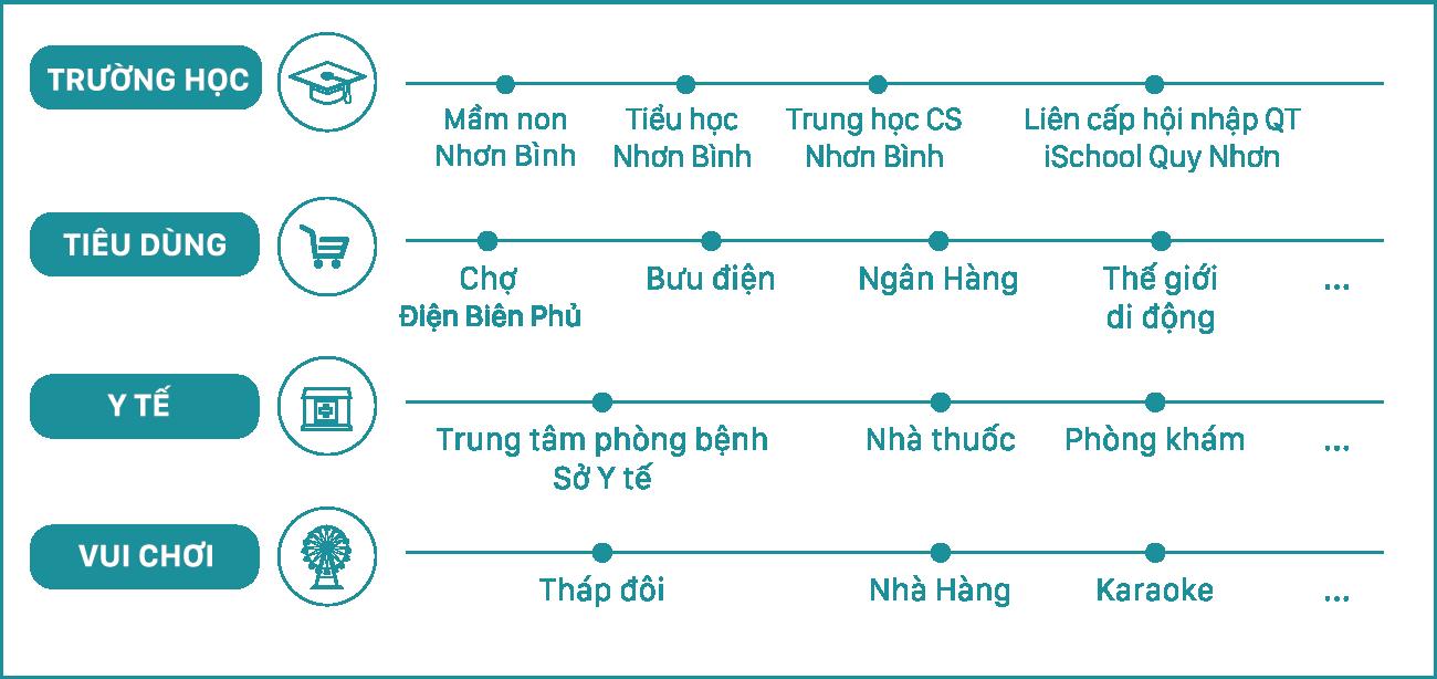 Vi Tri chung cư Ecolife Quy Nhon
