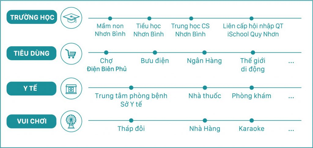 Vi Tri Ecolife Quy Nhon